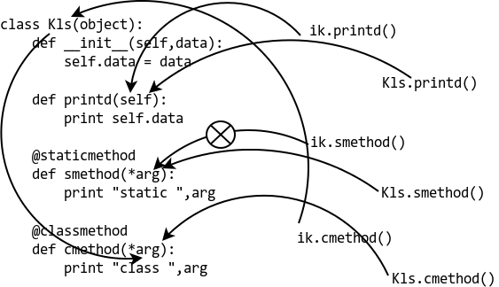 Difference Between Staticmethod And Classmethod In Python Python