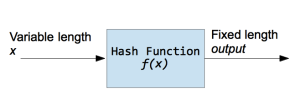 Hashing Strings with Python | Python Central