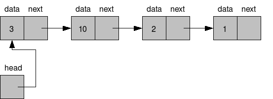 Singly Linked List: How To Insert and Print Node | Python