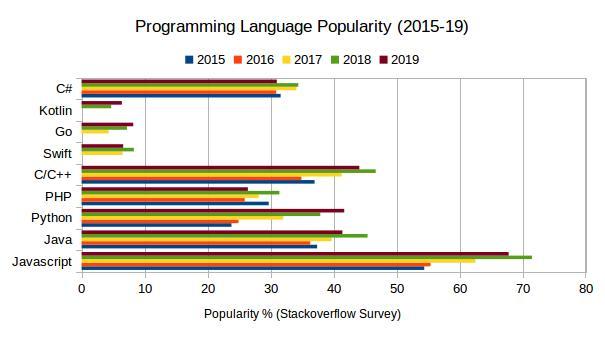 Python popularity